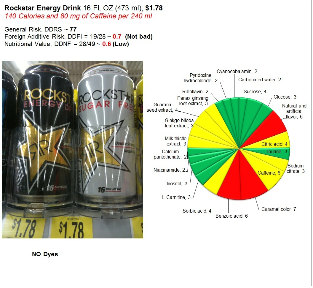 Rockstar Energy Drink: Risk and Nutrition