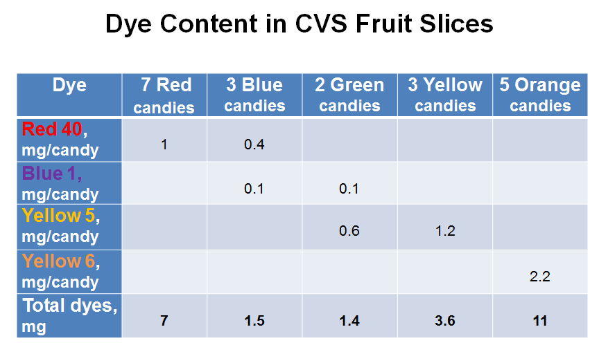 Dye Content in CVS Fruit Slices