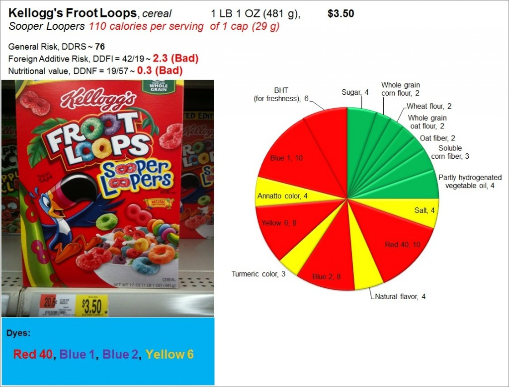 Froot Loops: Risk, Nutrition and Dyes
