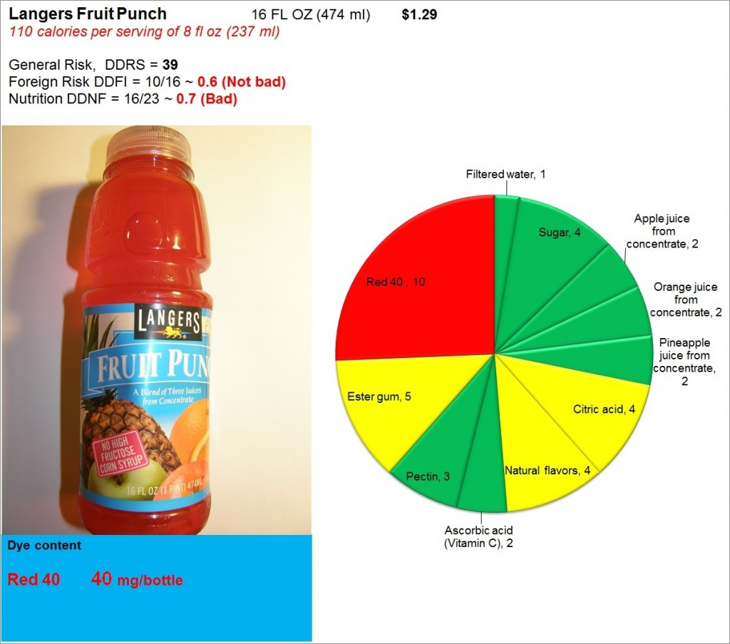 Langers Fruit Punch: Risk, Nutrition and Dye Content