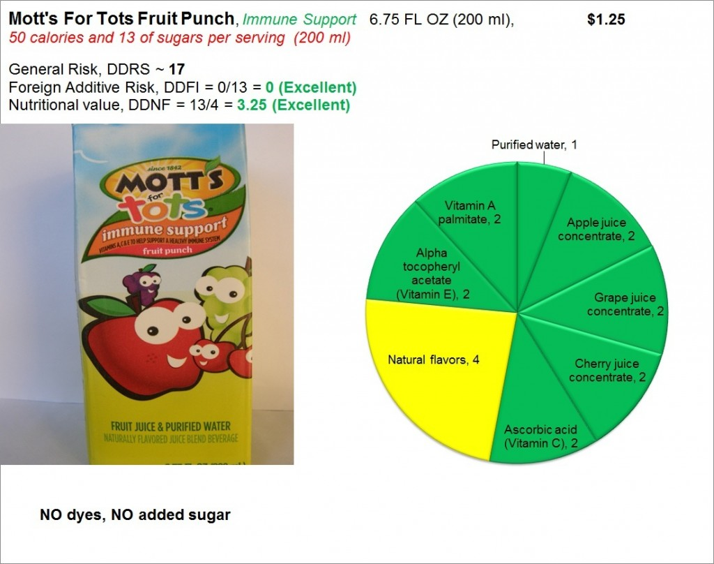 Motts for Tots Fruit Punch: Risk and Nutrition