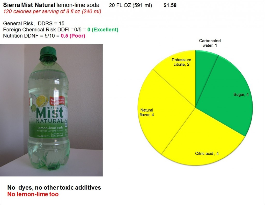 Sierra Mist Natural: Risk and Nutrition