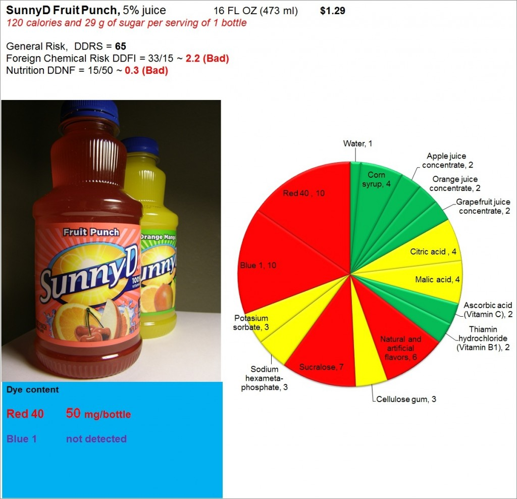 SunnyD Fruit Punch: Risk, Nutrition and Dye Content