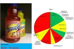 SunnyD: Dignity or Disgrace?