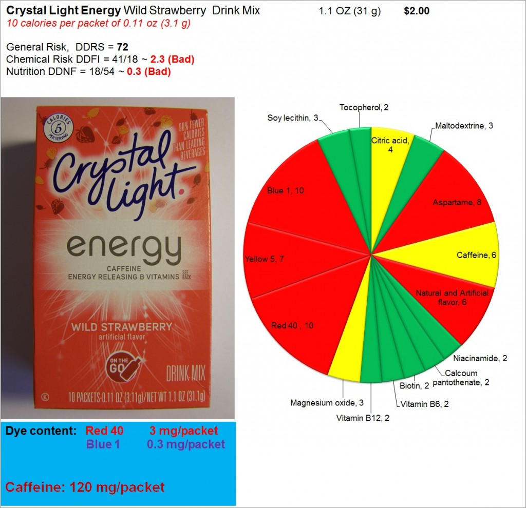 Crystal Light Energy: Risk, Nutrition and Dye Content