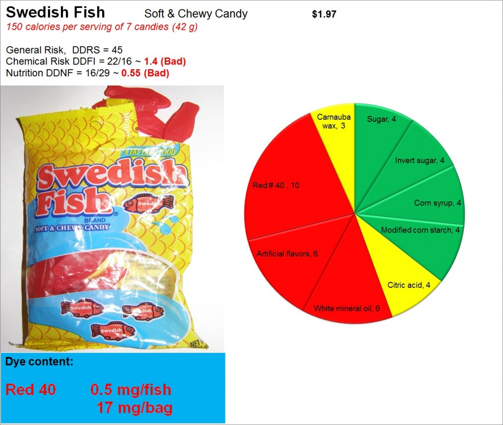 Swedish Fish: Risk, Nutrition and Dye Content