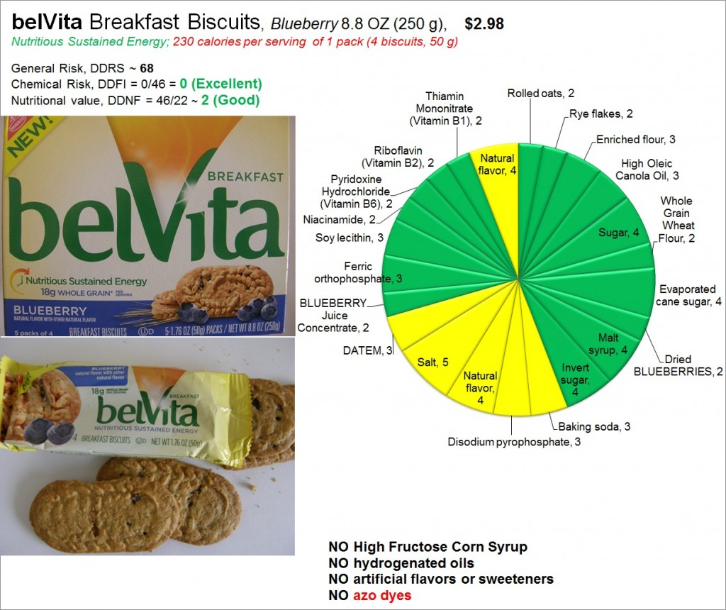 belVita Biscuits: Risk and Nutrition