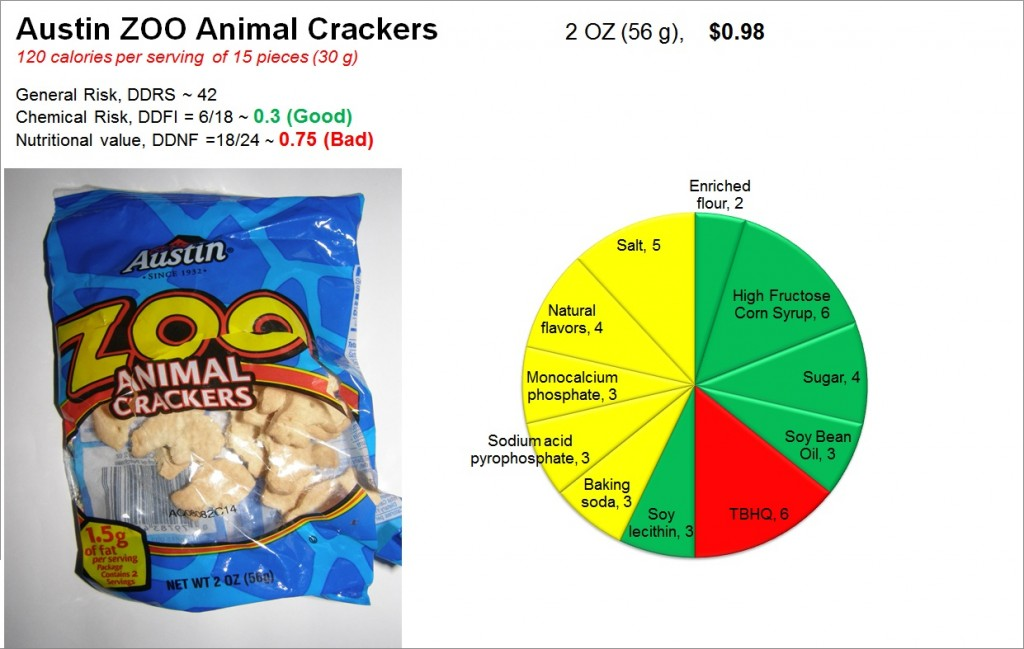 Austin Zoo Animal Crackers: Risk and Nutrition