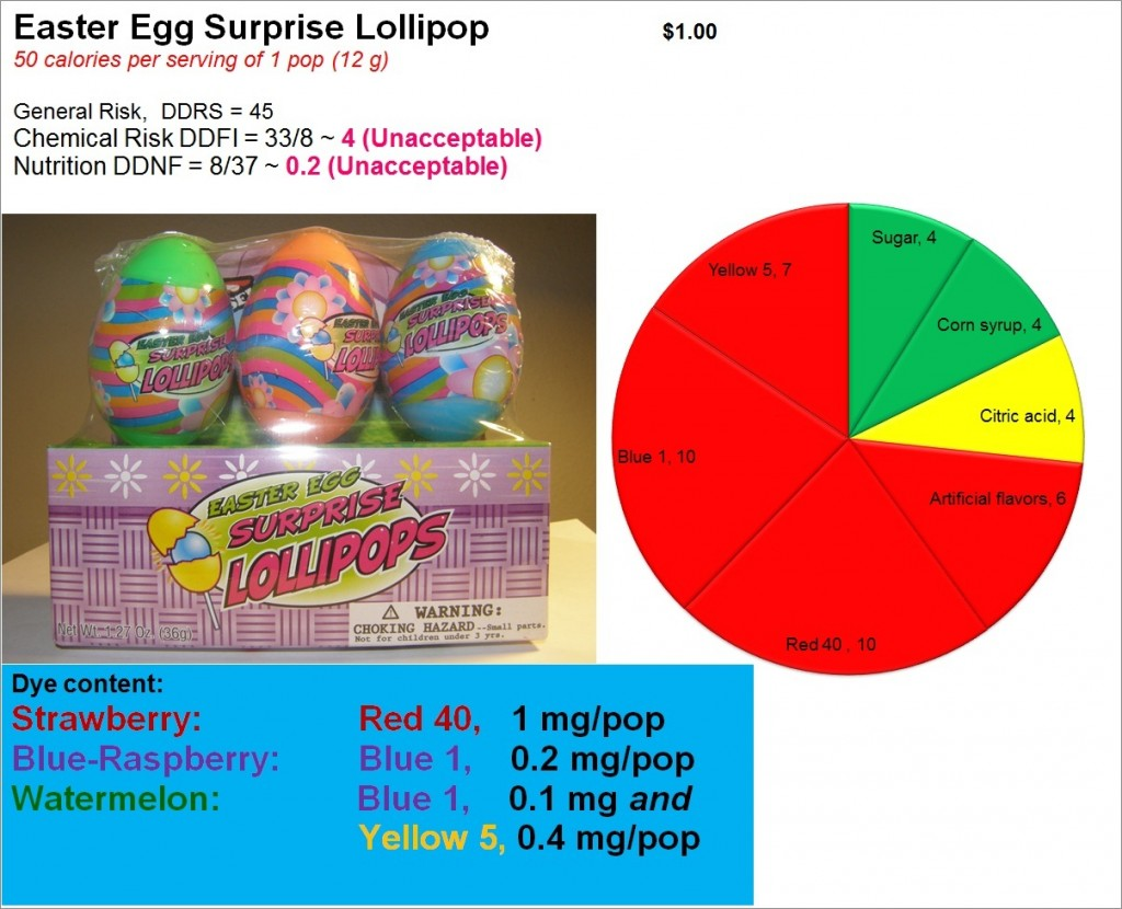 Easter Egg Surprise Lollipop: Risk, Nutrition and Dye Content