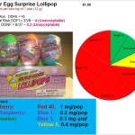 Easter Bad Surprise Lollipops
