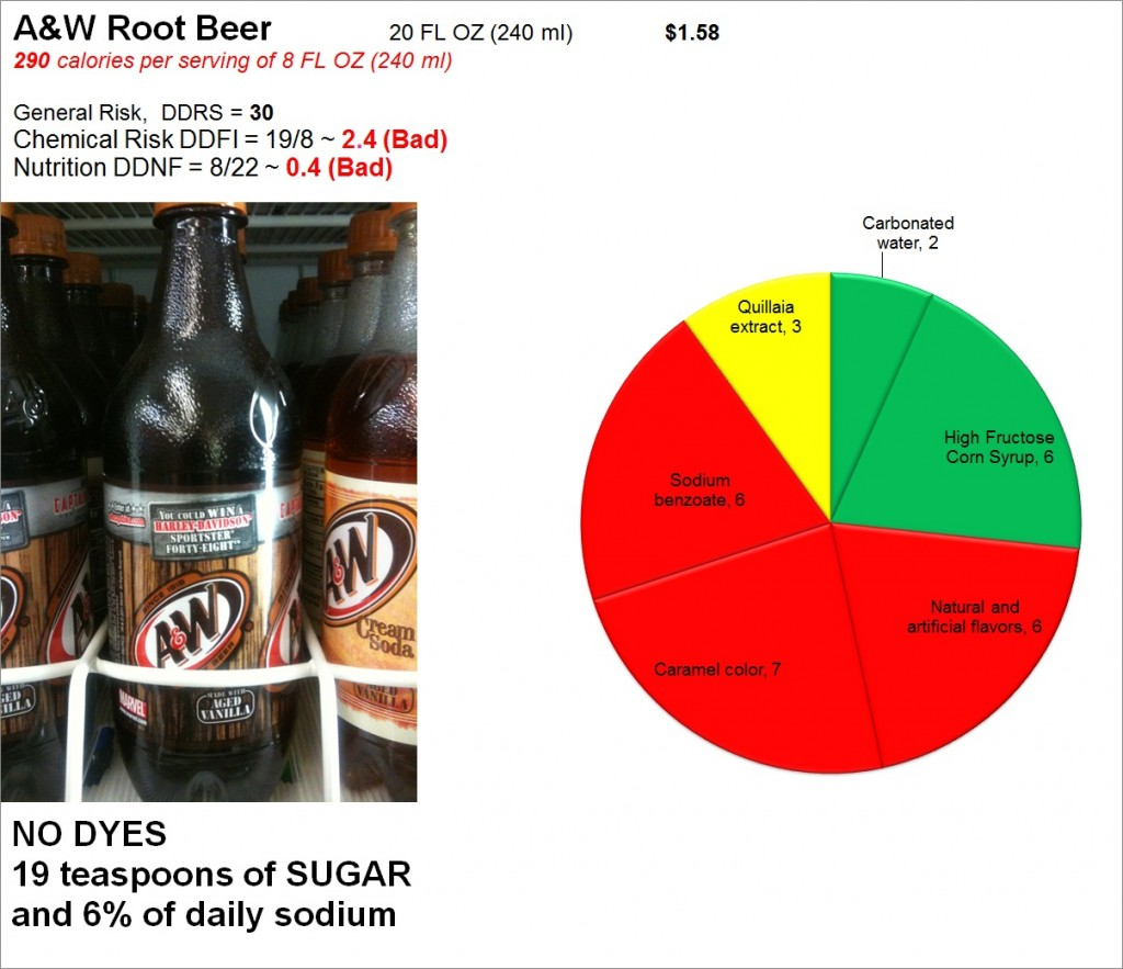 A & W Root Beer: Risk and Nutrition