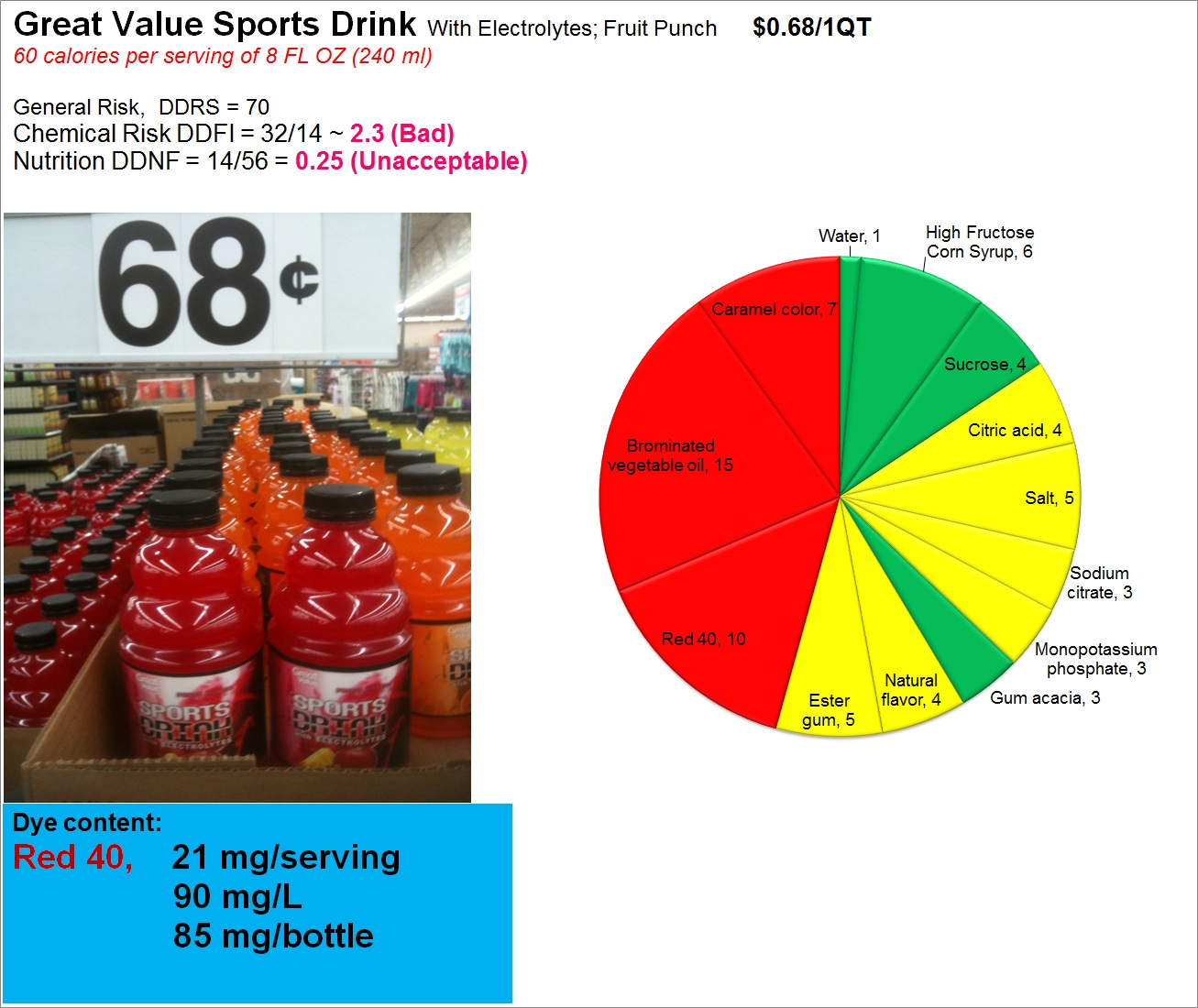 Great Value Sports Drink: Risk, Nutrition and Dye Content