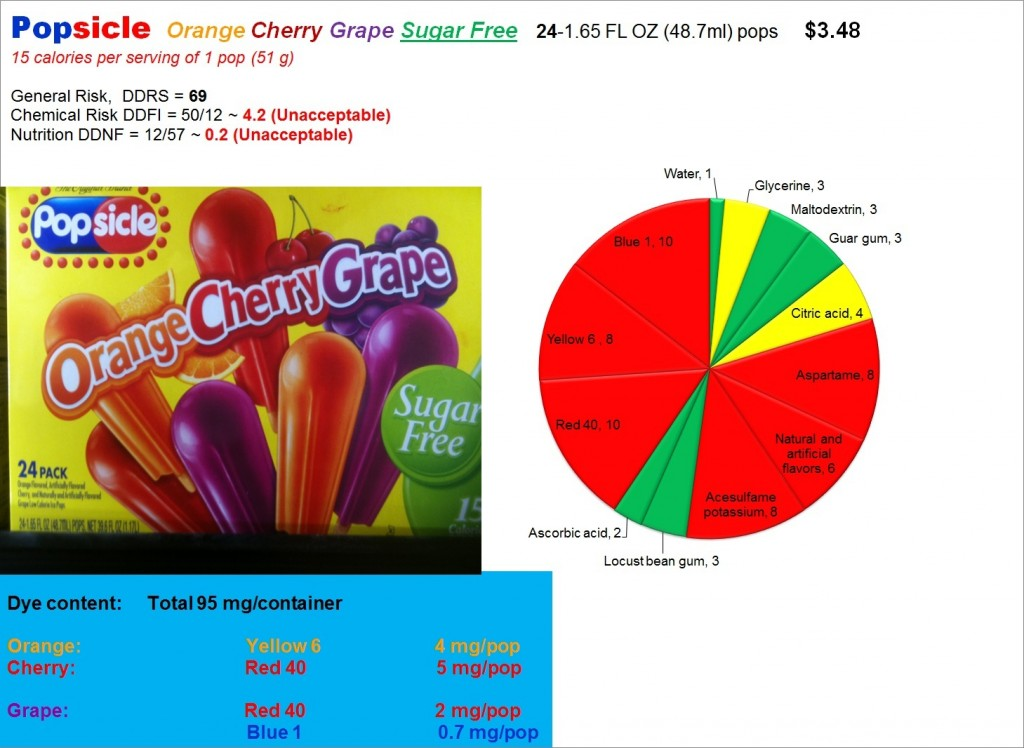 Popsicle Sugar Free: Risk, Nutrition and Dye Content