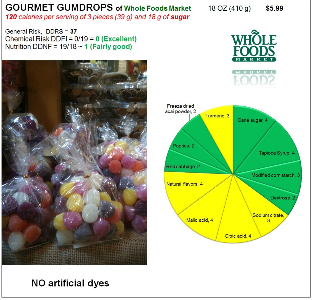 Gumdrops: Risk and Nutrition