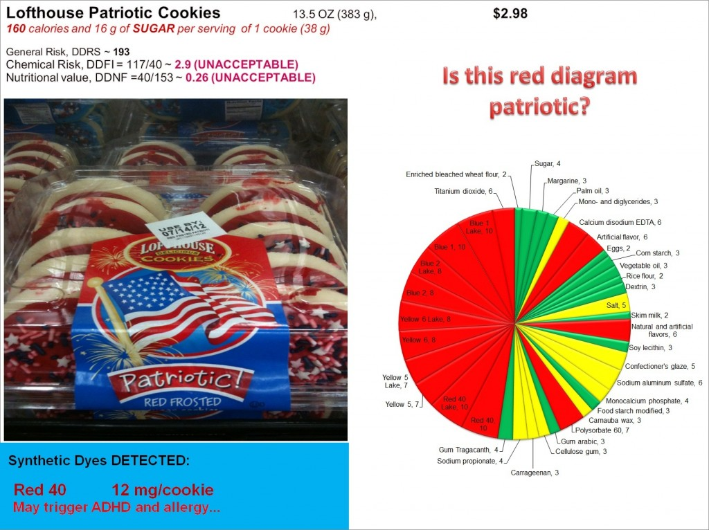 Lofthouse Patriotic Cookies: Risk, Nutrition and Dye Content