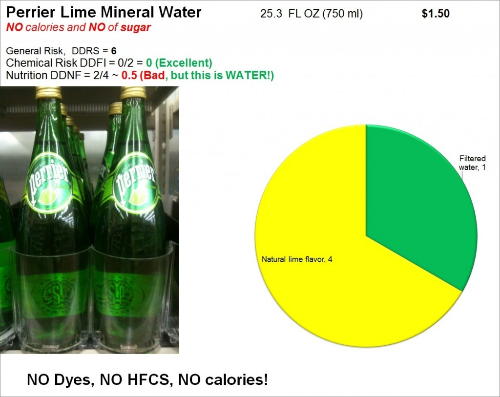 Perrier Lime Mineral Water: Risk and Nutrition