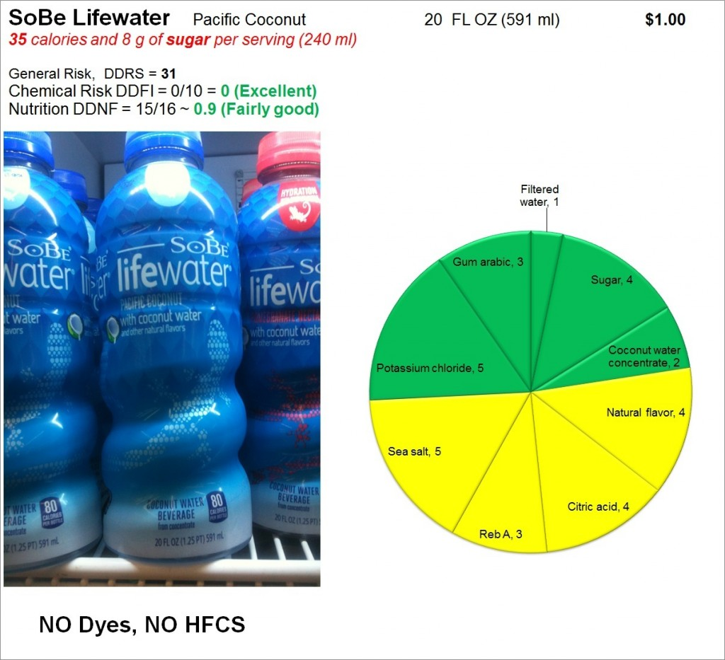 SoBe Lifewater: Risk and Nutrition