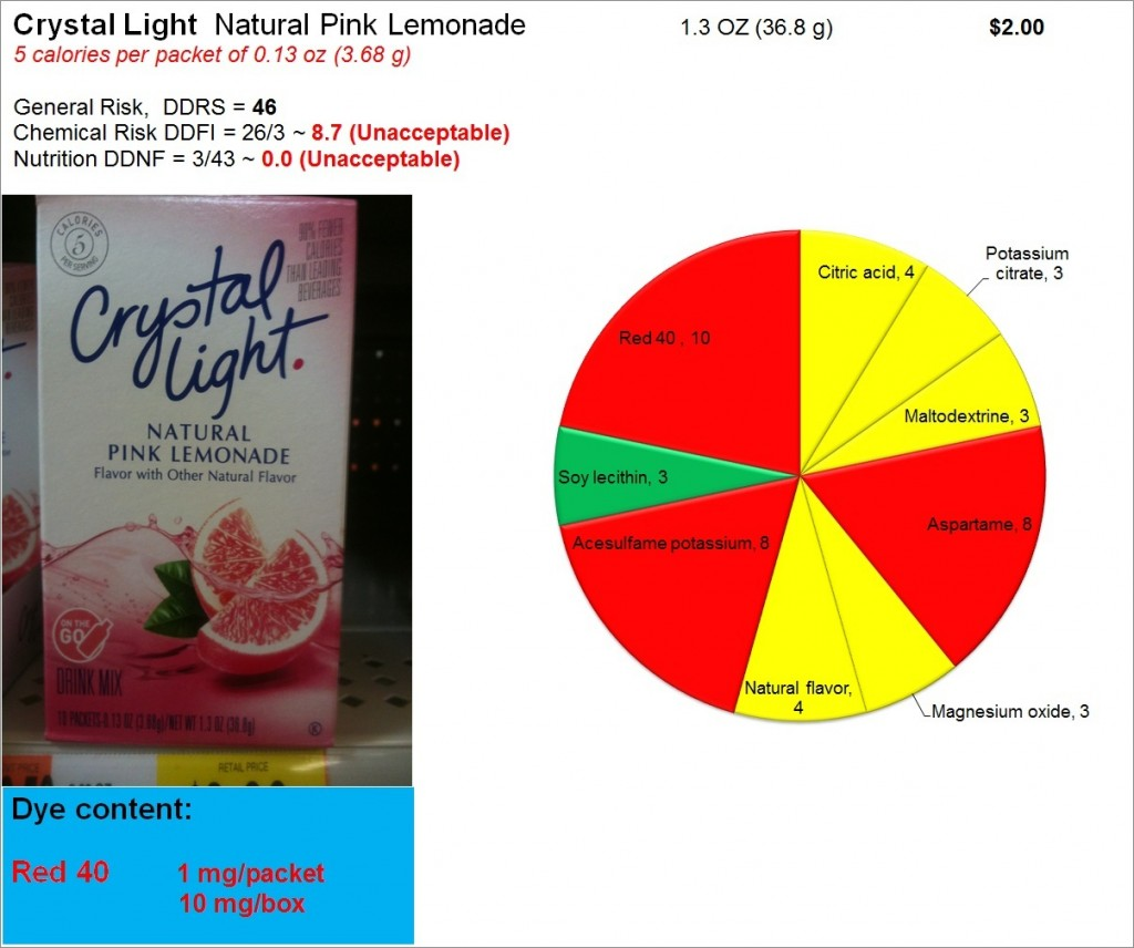 Crystal Light: Risk, Nutrition and Dye Content