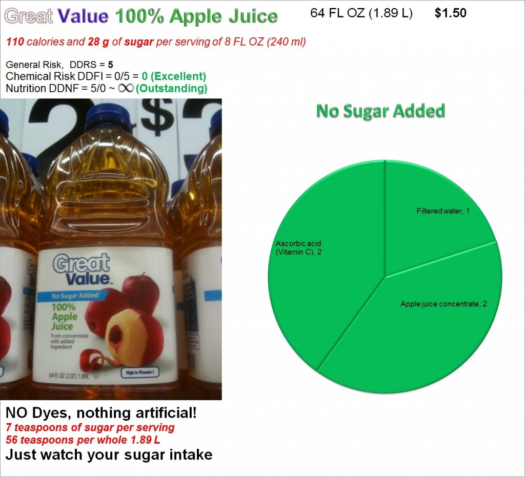 Great Value Apple Juice: Nutrition, No risk