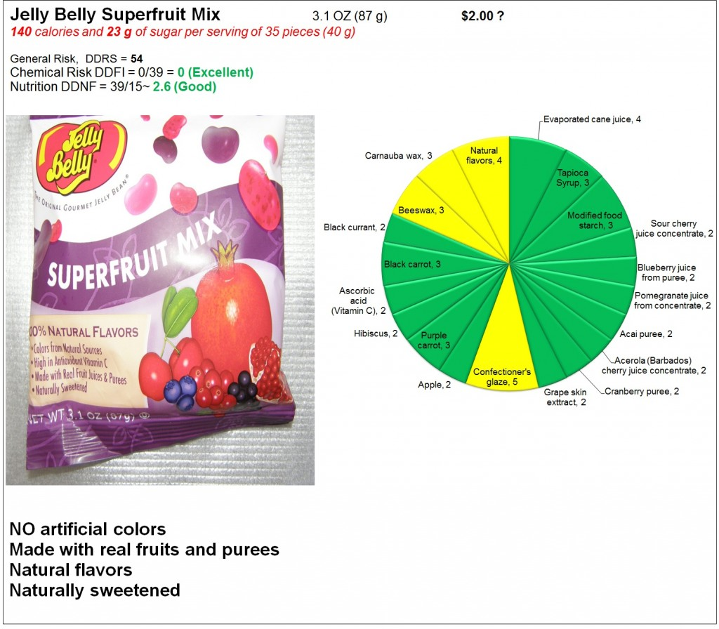 Jelly Belly Superfruit Mix: Risk and Nutrition