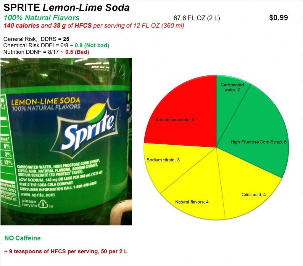 Sprite Lemon Lime Soda: Risk and Nutrition