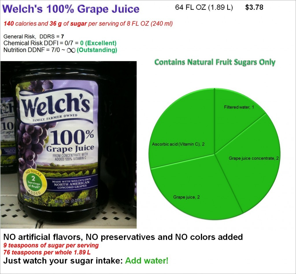 Welch's 100% Grape Juice:  Risk and Nutrition
