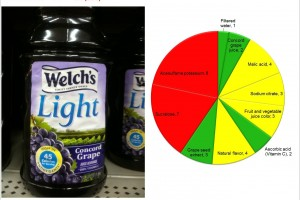 Welch's Light: Do not fool yourself