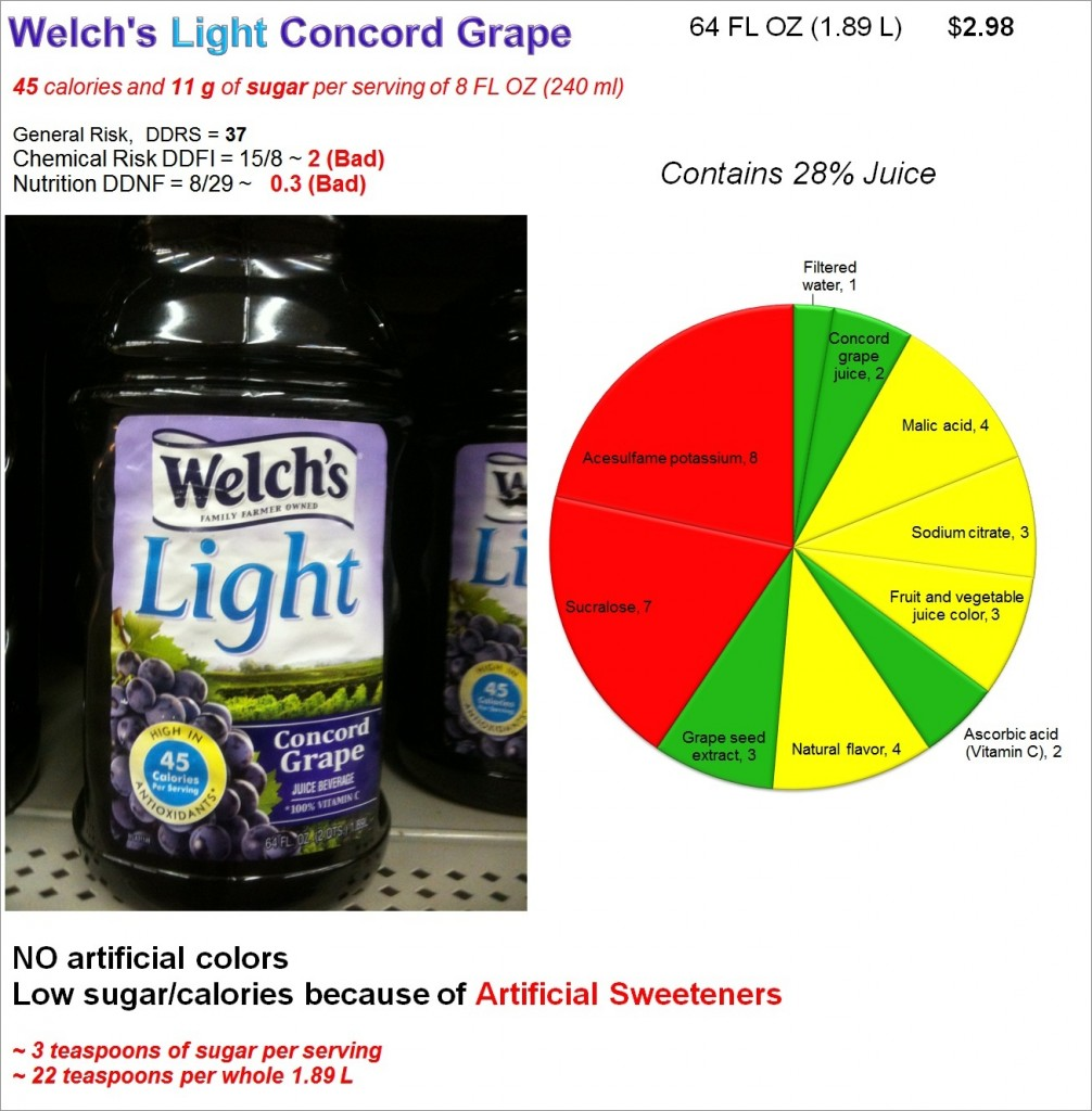 Welch's Light Grape Juice Beverage: Risk and Nutrition