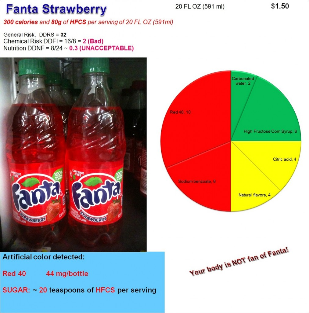 Fanta Strawberry: Risk, Nutrition and Dye Content