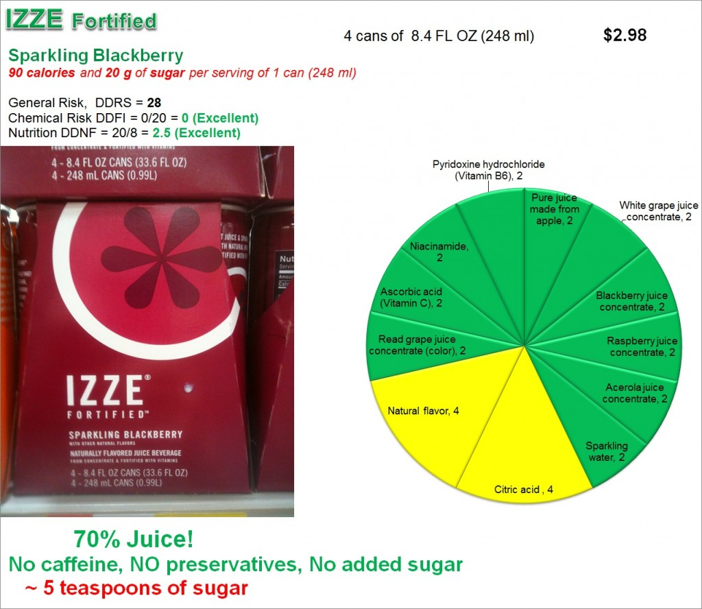 IZZE Fortified: Risk and Nutrition diagram