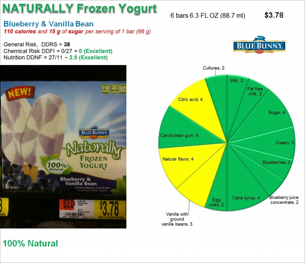 Naturally Frozen Yogurt: Risk and Nutrition