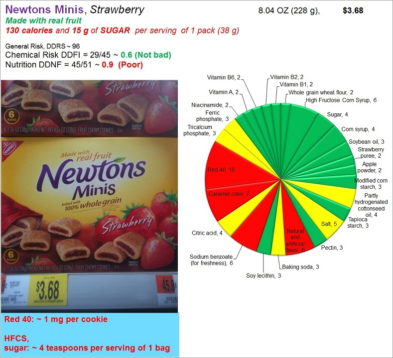 Newtons Mini Strawberry: Risk, Nutrition and Dye Content