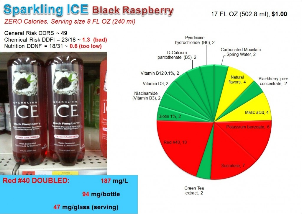 Sparkling ICE: Risk, Nutrition and Dye Content