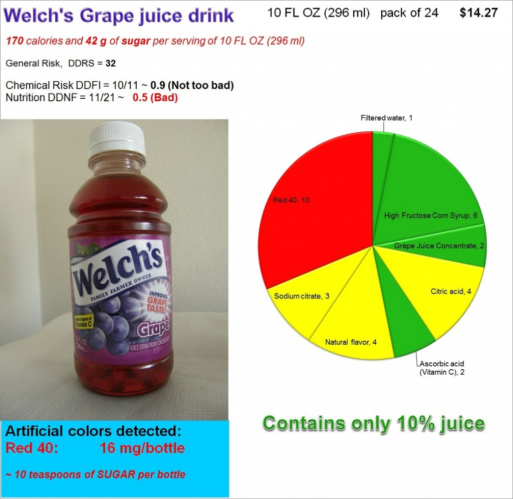 Welch's Grape Juice Drink: Risk, Nutrition and Dye Content
