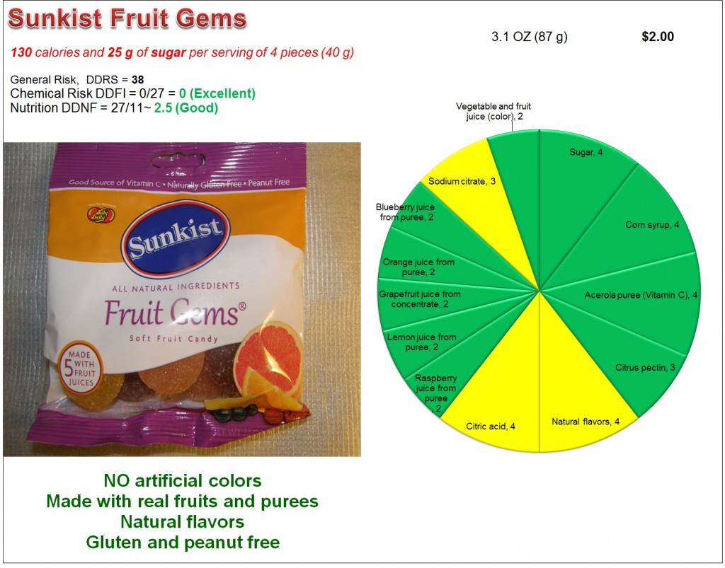 Sunkist Fruit Gems: Risk and nutrition