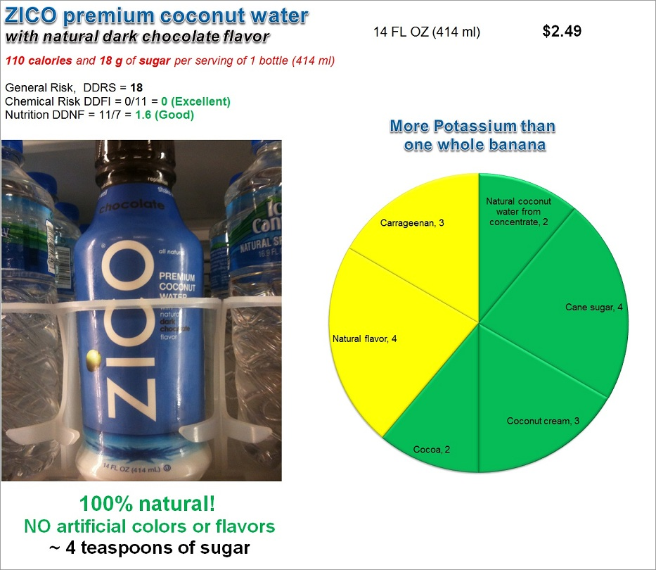 ZICO Coconut water: Risk and Nutrition