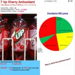 Do not fool yourself with 7 Up Cherry Antioxidant