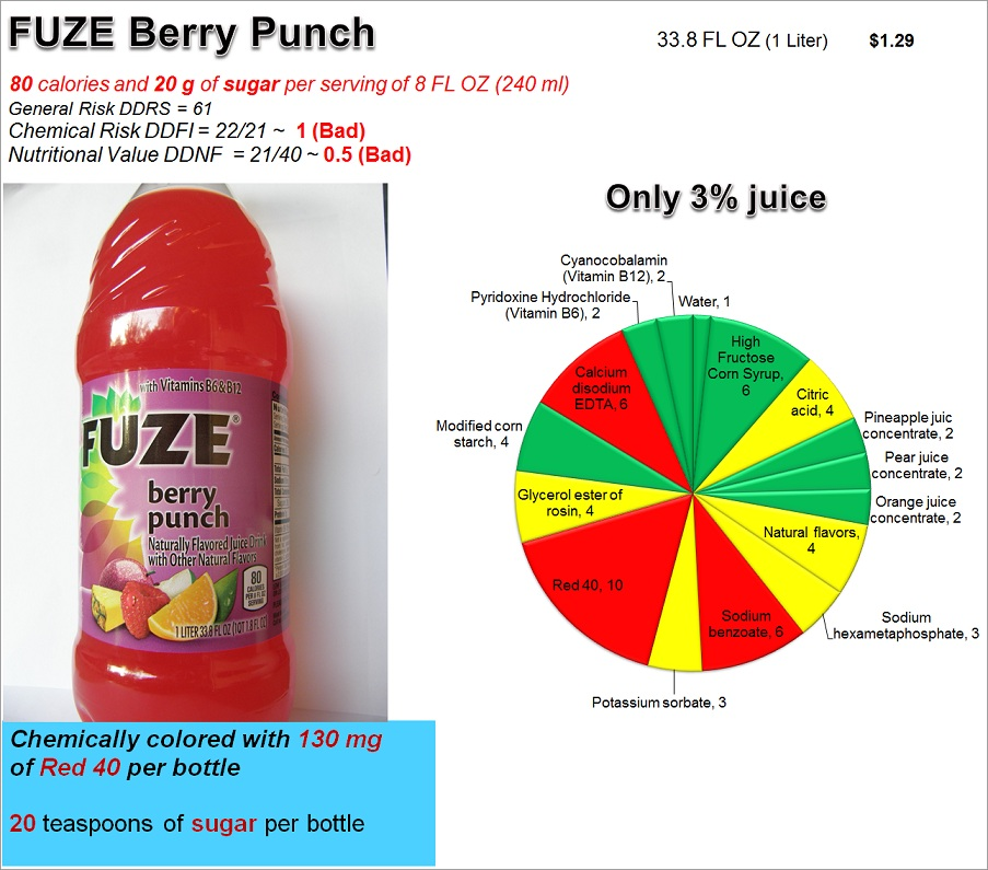 Fuze Berry Punch: Risk Nutrition and Dye Content