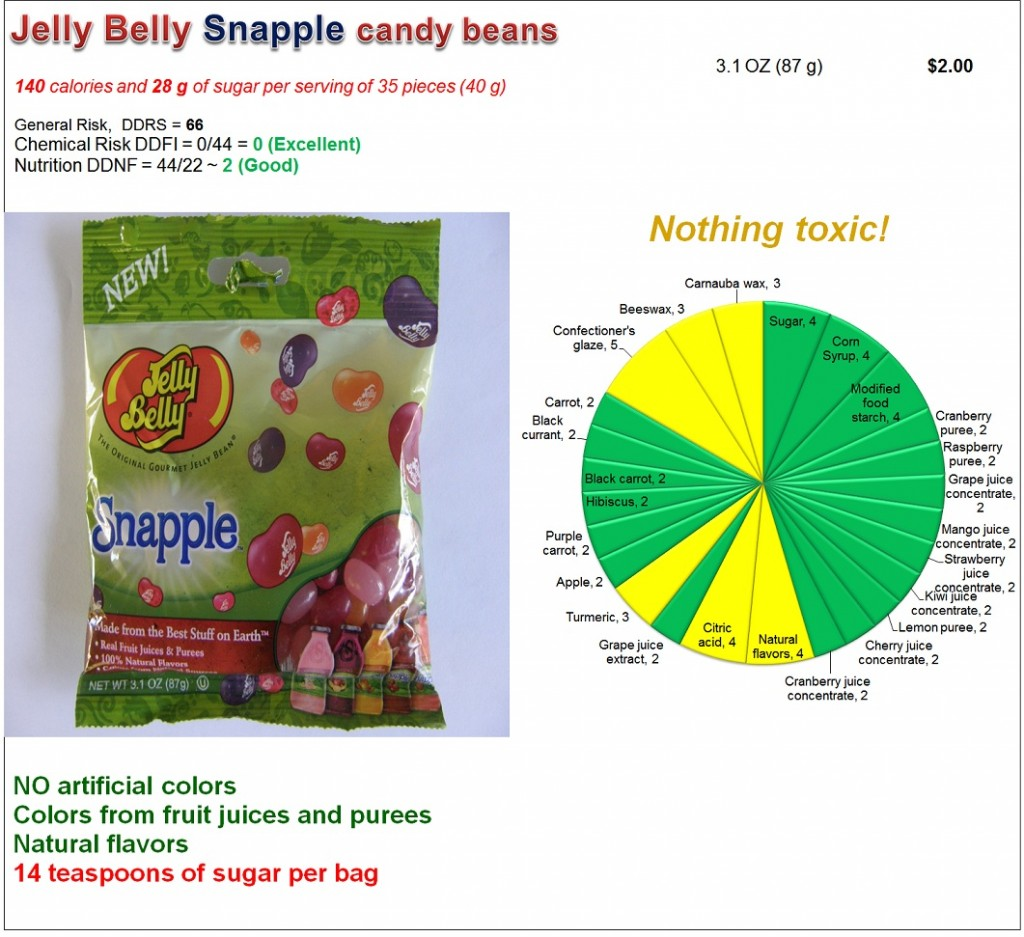 Jelly Belly Snapple beans: Risk and Nutrition
