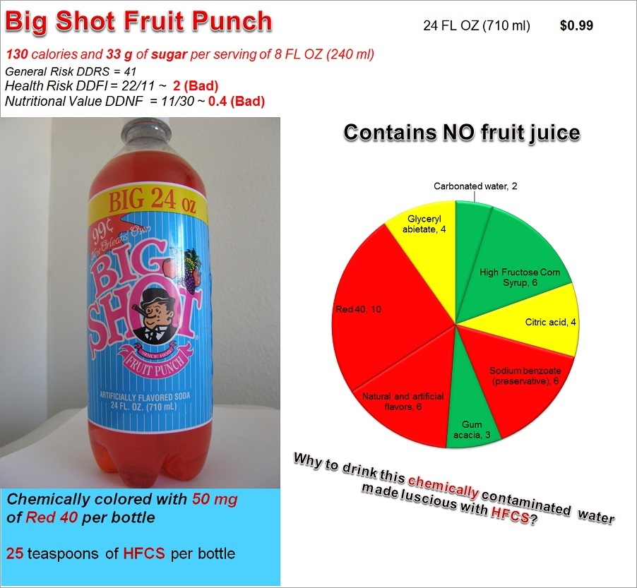 Big Shot Fruit Punch: Risk, Nutrition and Dye Content