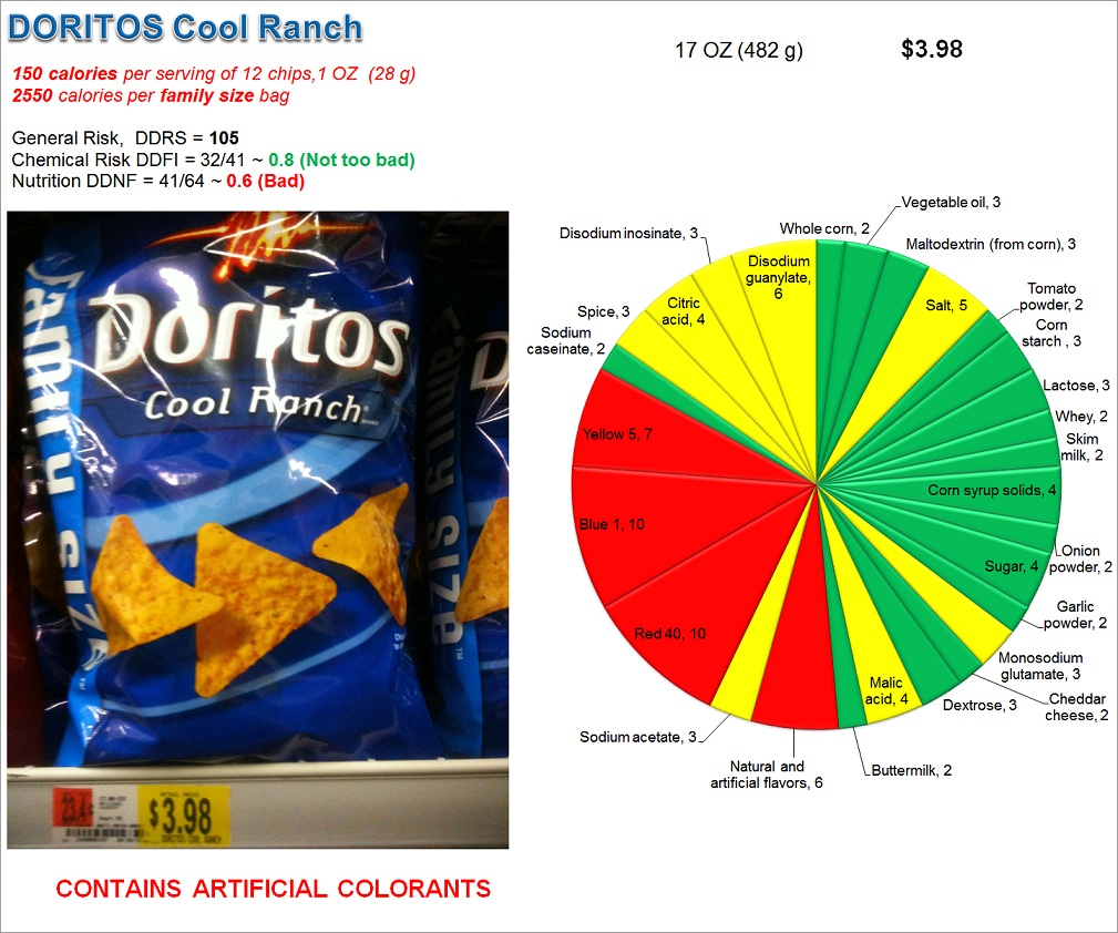 Doritos Cool Ranch: Risk and Nutrition