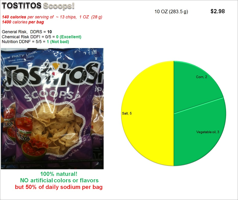 Tostitos Scoops: Risk and Nutrition