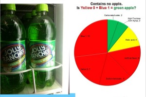 Jolly Rancher: Yellow 5 plus Blue 1 equals green apple