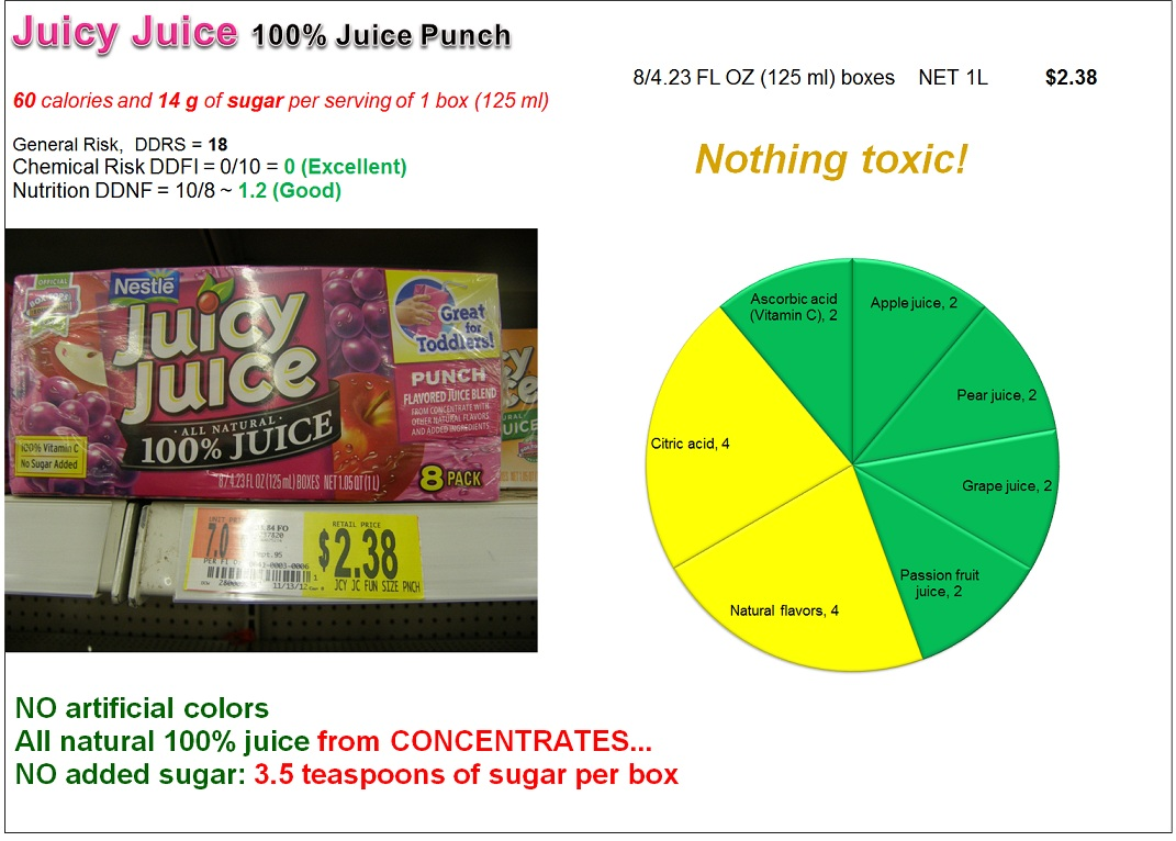 Juicy Juice: Risk and Nutrition