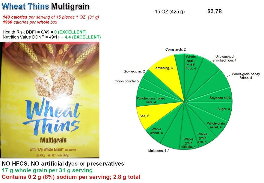 Wheat Thins Multigrain: Risk and Nutrition
