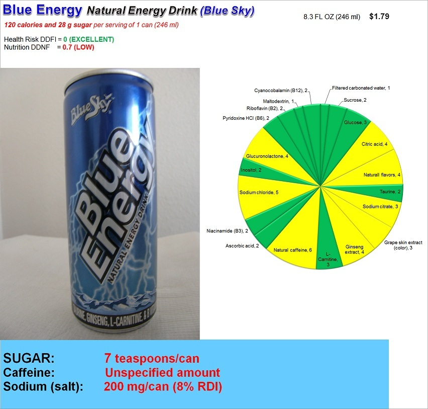 Blue Energy Natural Energy Drink: Risk and Nutrition