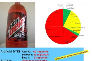 Mountain Dew Code Red: Another chemical composition exposed