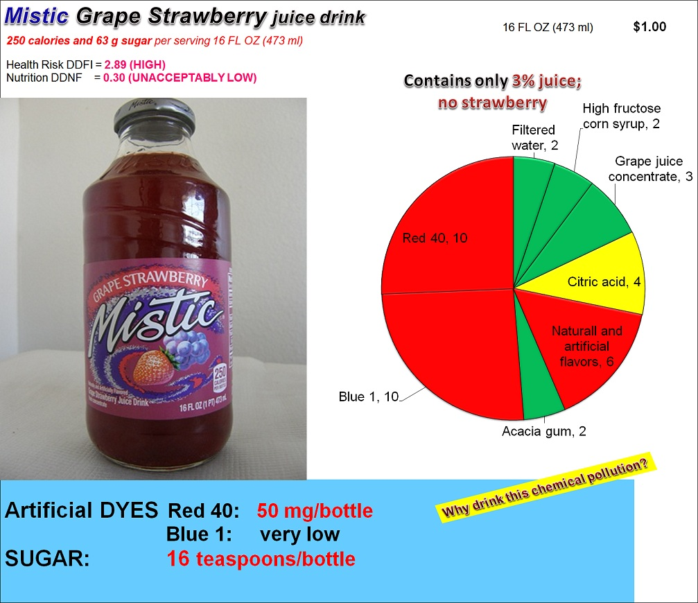 Mistic Grape Strawberry drink: Risk, Nutrition and Dye Content