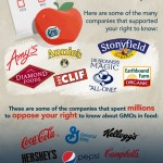 Supporters and enemies of GMO labeling